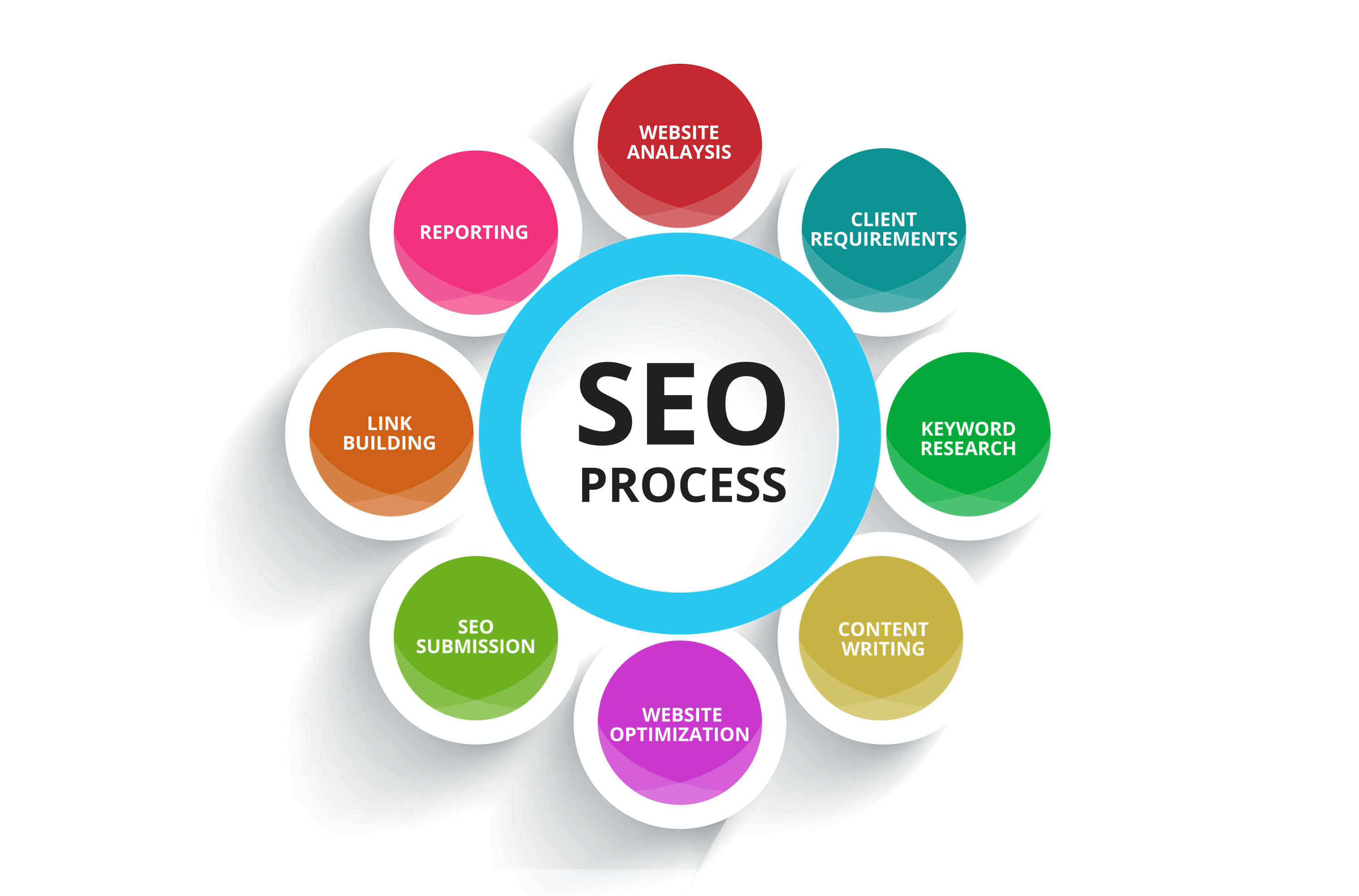 The Chase Design - SEO - Services